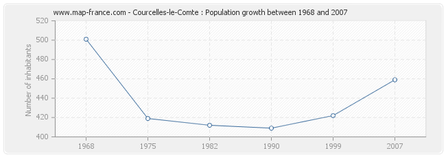 Population Courcelles-le-Comte