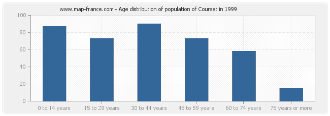Age distribution of population of Courset in 1999