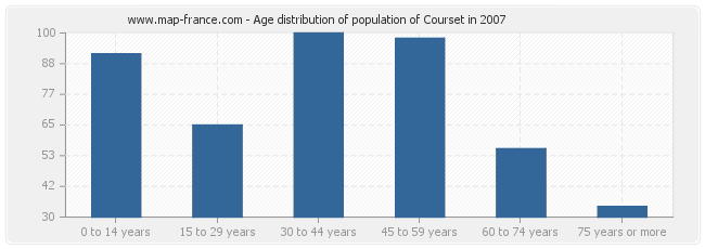 Age distribution of population of Courset in 2007