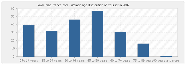 Women age distribution of Courset in 2007