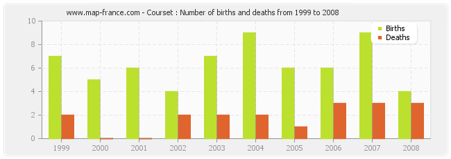 Courset : Number of births and deaths from 1999 to 2008
