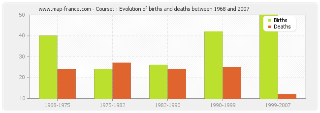 Courset : Evolution of births and deaths between 1968 and 2007