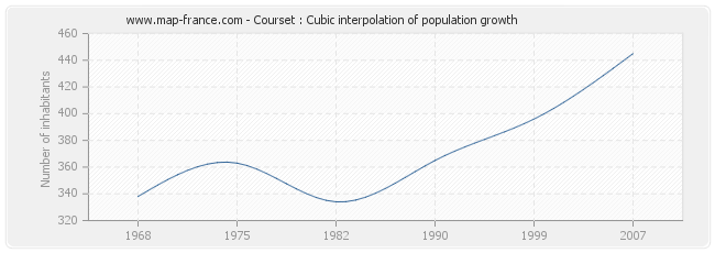 Courset : Cubic interpolation of population growth