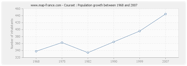 Population Courset