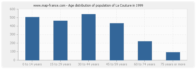 Age distribution of population of La Couture in 1999