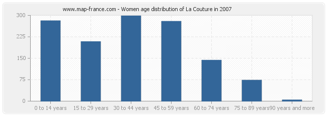 Women age distribution of La Couture in 2007