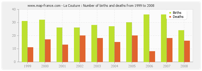 La Couture : Number of births and deaths from 1999 to 2008