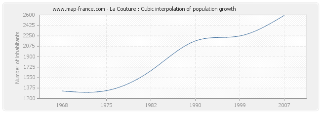 La Couture : Cubic interpolation of population growth