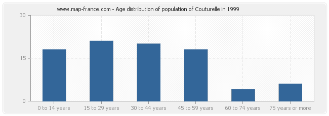 Age distribution of population of Couturelle in 1999