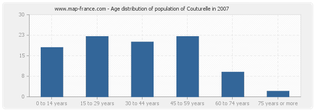 Age distribution of population of Couturelle in 2007