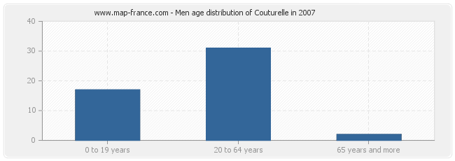 Men age distribution of Couturelle in 2007