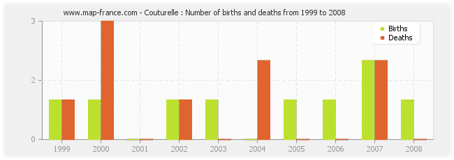 Couturelle : Number of births and deaths from 1999 to 2008