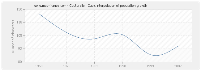Couturelle : Cubic interpolation of population growth