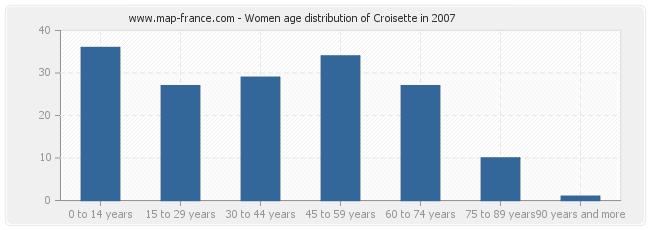 Women age distribution of Croisette in 2007