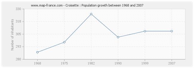 Population Croisette