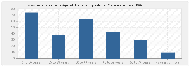 Age distribution of population of Croix-en-Ternois in 1999