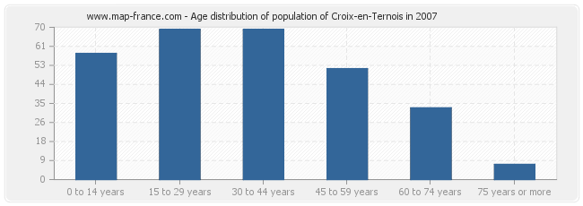 Age distribution of population of Croix-en-Ternois in 2007