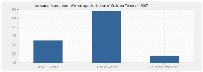 Women age distribution of Croix-en-Ternois in 2007