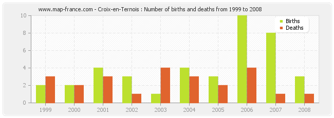 Croix-en-Ternois : Number of births and deaths from 1999 to 2008
