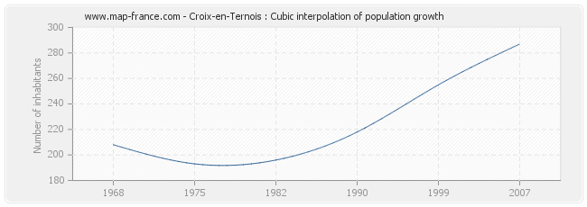 Croix-en-Ternois : Cubic interpolation of population growth