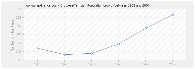 Population Croix-en-Ternois