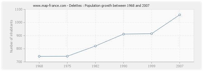 Population Delettes