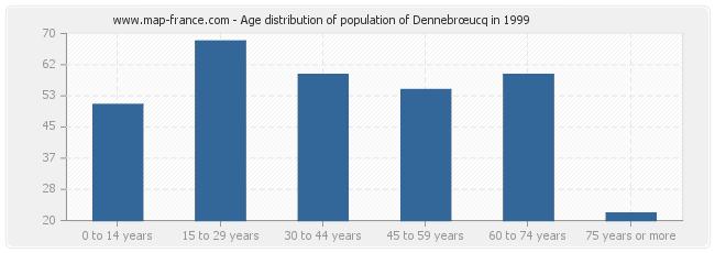 Age distribution of population of Dennebrœucq in 1999