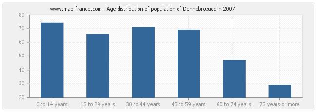 Age distribution of population of Dennebrœucq in 2007