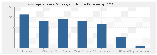 Women age distribution of Dennebrœucq in 2007