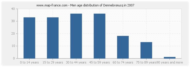 Men age distribution of Dennebrœucq in 2007