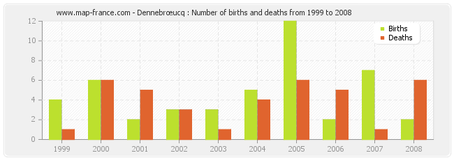 Dennebrœucq : Number of births and deaths from 1999 to 2008