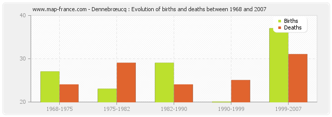 Dennebrœucq : Evolution of births and deaths between 1968 and 2007