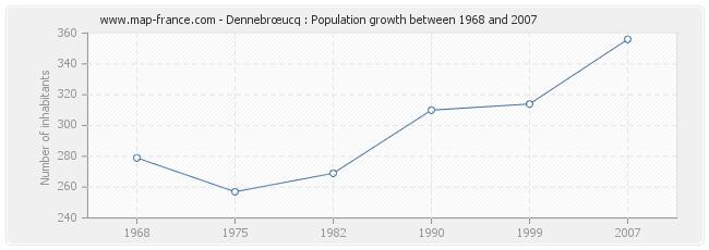 Population Dennebrœucq