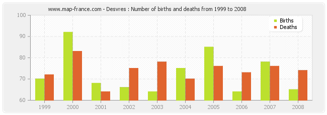 Desvres : Number of births and deaths from 1999 to 2008