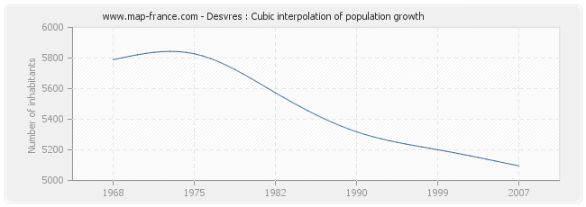 Desvres : Cubic interpolation of population growth