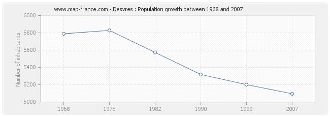 Population Desvres