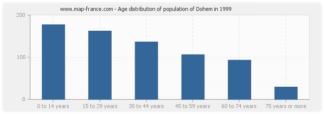 Age distribution of population of Dohem in 1999