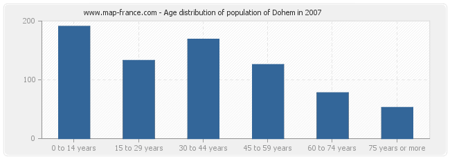 Age distribution of population of Dohem in 2007