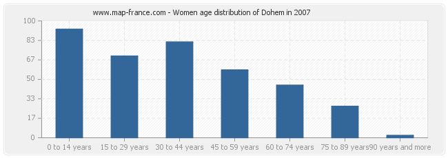 Women age distribution of Dohem in 2007