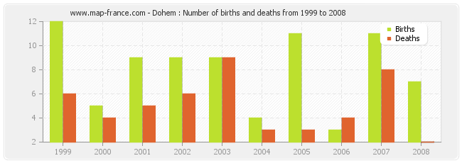 Dohem : Number of births and deaths from 1999 to 2008