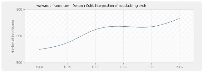 Dohem : Cubic interpolation of population growth