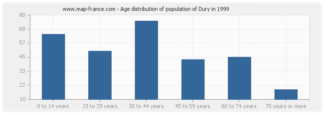 Age distribution of population of Dury in 1999