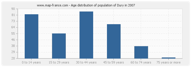 Age distribution of population of Dury in 2007