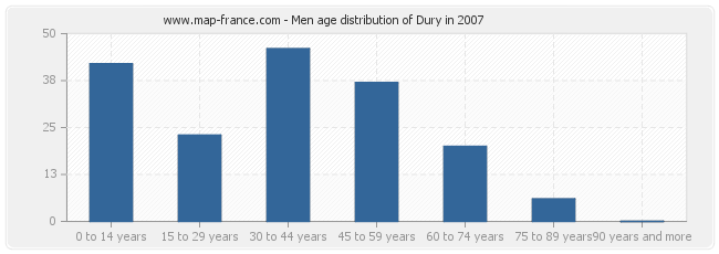 Men age distribution of Dury in 2007