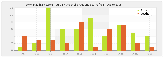 Dury : Number of births and deaths from 1999 to 2008