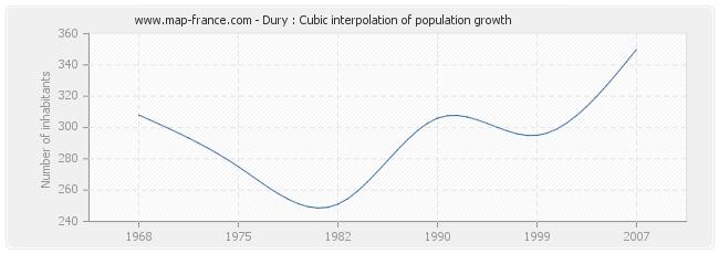 Dury : Cubic interpolation of population growth