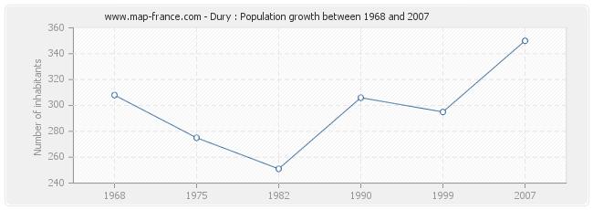 Population Dury