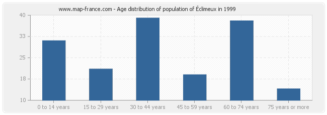 Age distribution of population of Éclimeux in 1999