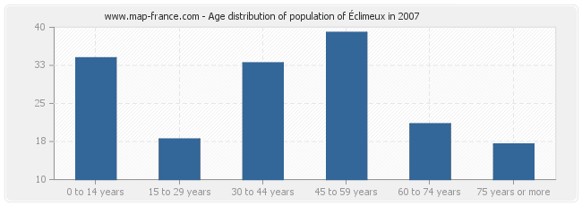 Age distribution of population of Éclimeux in 2007
