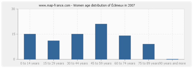 Women age distribution of Éclimeux in 2007